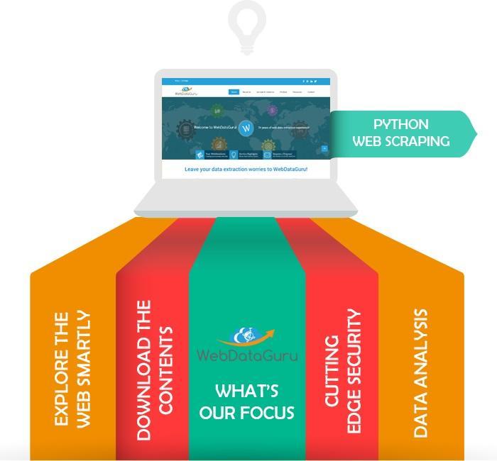 Affordable Web Scraping Python Web Scraper at WebDataGuru - Los